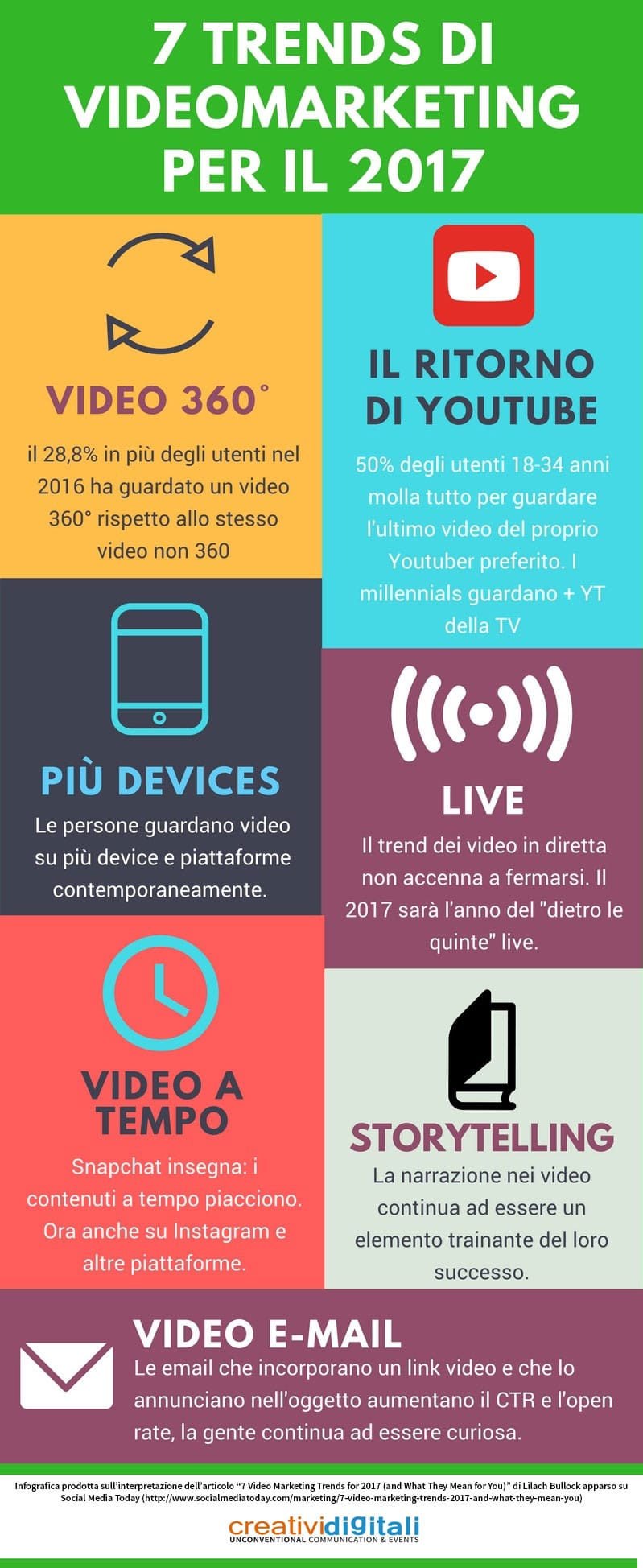 7 trend di videomarketing per il 2017 - creativi digitali