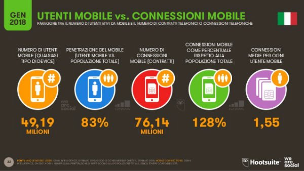 Social Media: slide dal report Global Digital 2018 che mostra dati di utenti mobile vs connessioni mobile
