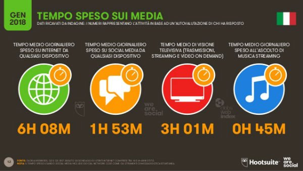 Social Media: slide dal report Global Digital 2018 che mostra il tempo speso sui media