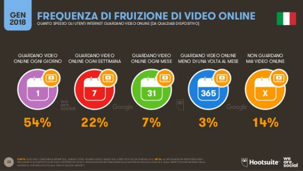Social Media: slide dal report Global Digital 2018 che mostra la frequenza di fruizione dei video online in Italia